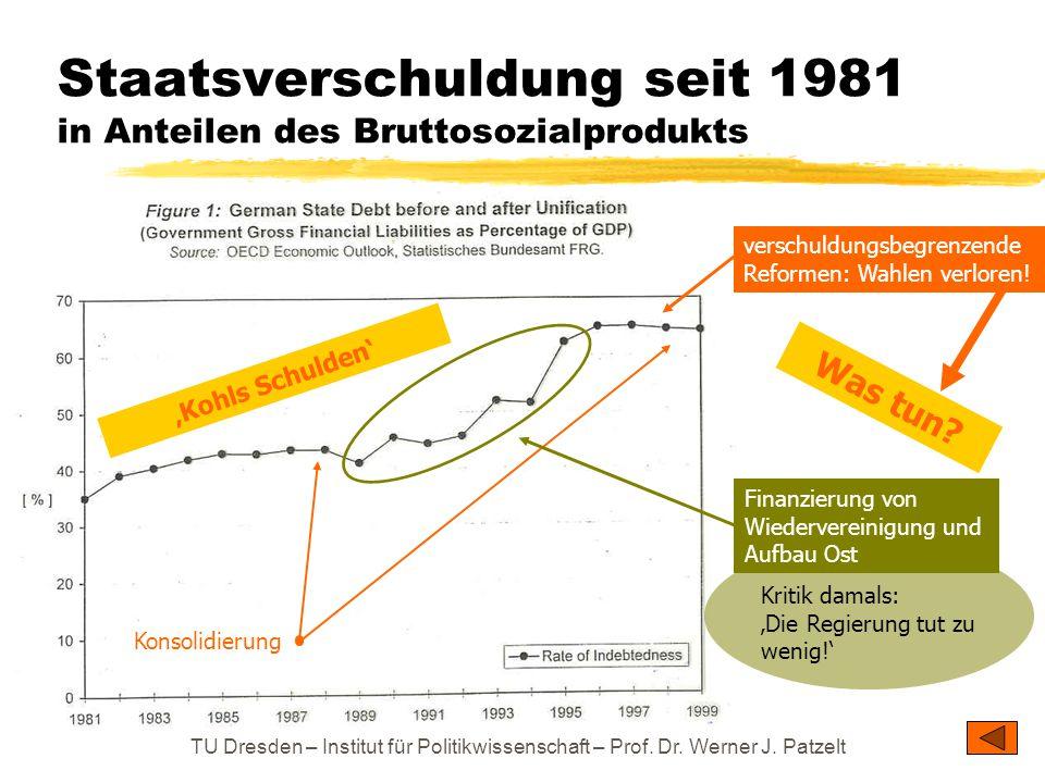 Staatsverschuldung seit 1981 in Anteilen des Bruttosozialprodukts