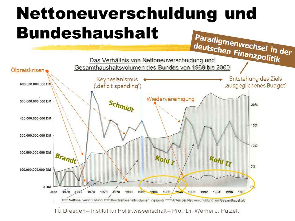 Nettoneuverschuldung und Bundeshaushalt