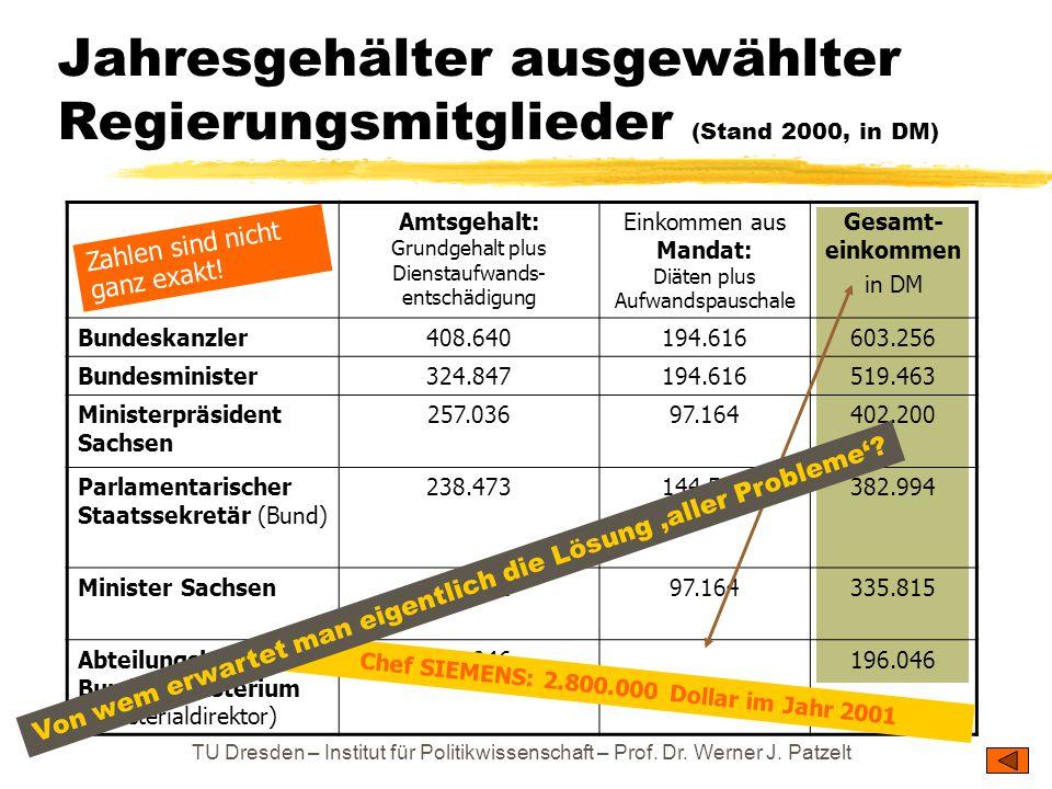 Jahresgehälter ausgewählter Regierungsmitglieder (Stand 2000, in DM)