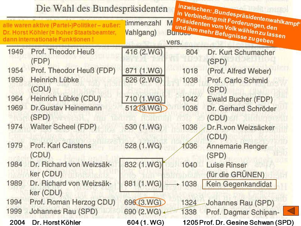 02004 Dr. Horst Köhler 604 (1. WG) 1205 Prof. Dr. Gesine Schwan (SPD)