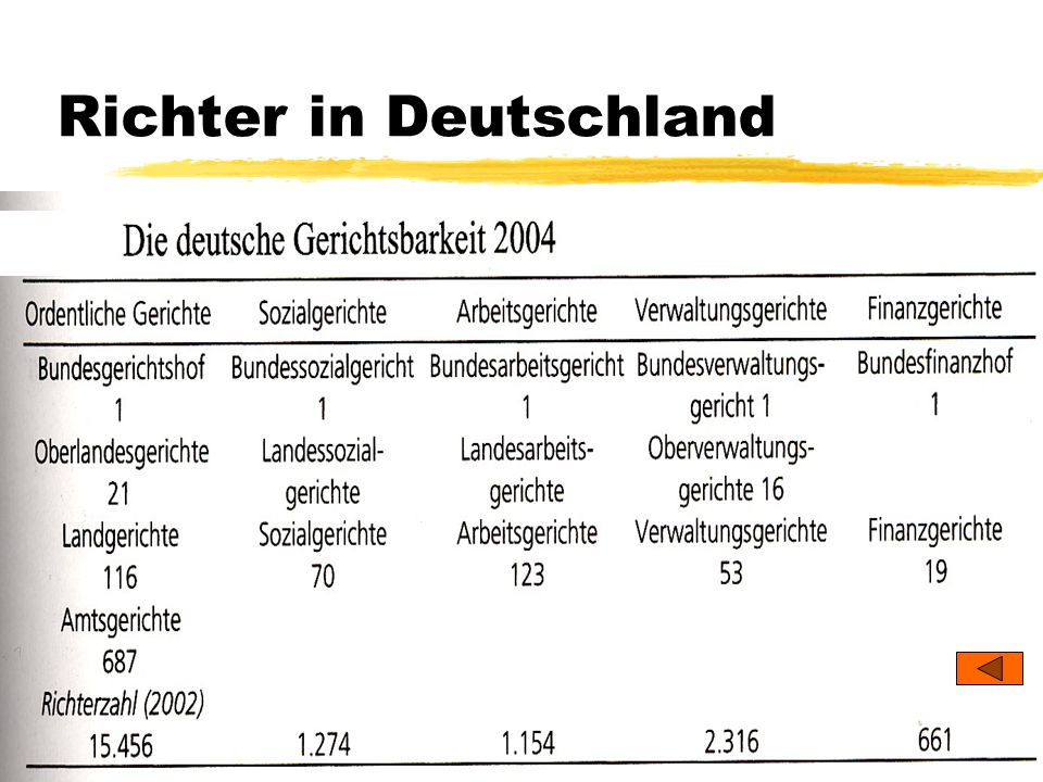 Richter in Deutschland