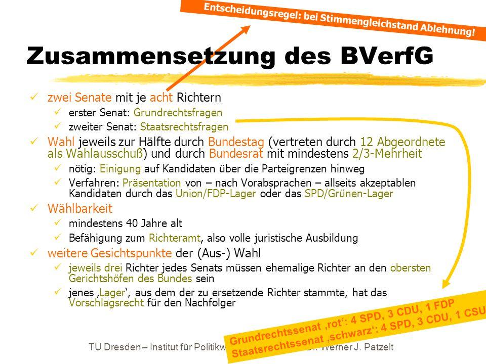 Zusammensetzung des BVerfG