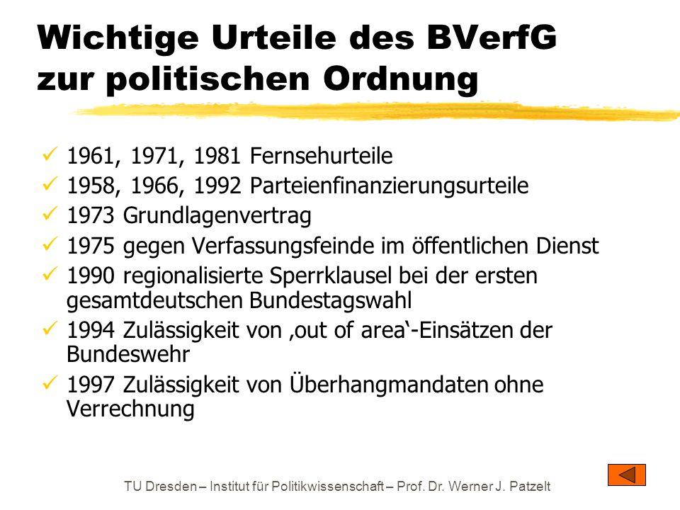 Wichtige Urteile des BVerfG zur politischen Ordnung