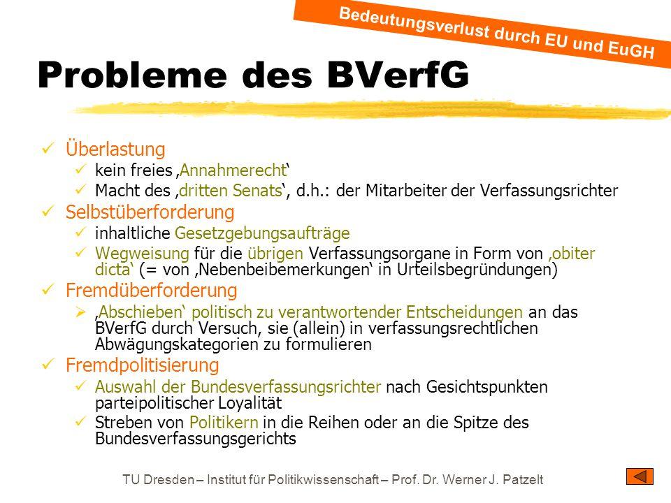 Bedeutungsverlust durch EU und EuGH