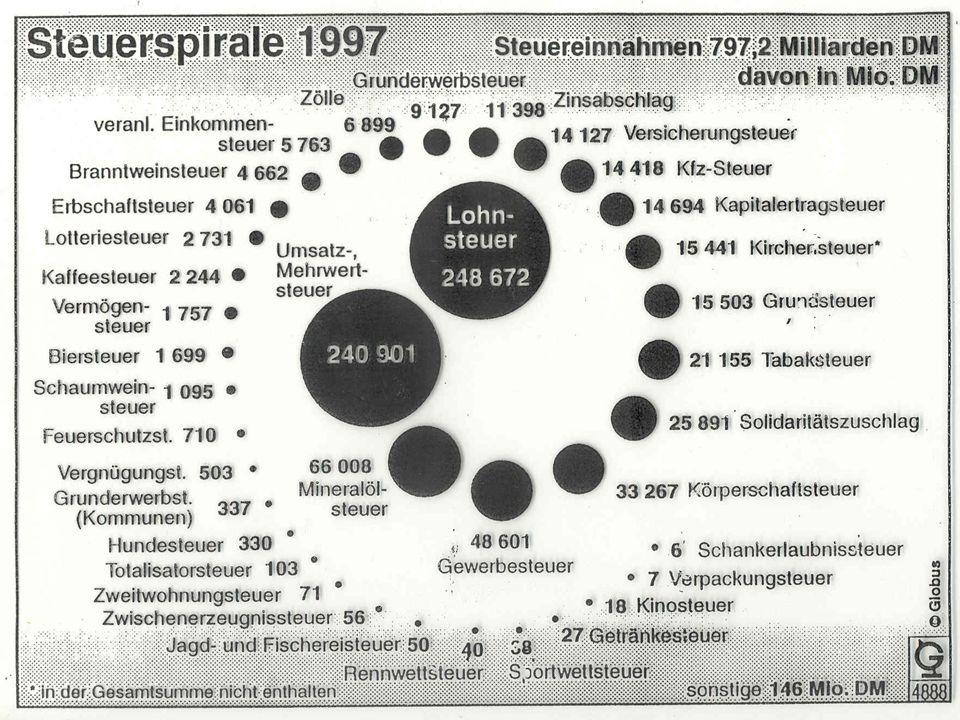 TU Dresden – Institut für Politikwissenschaft – Prof. Dr. Werner J