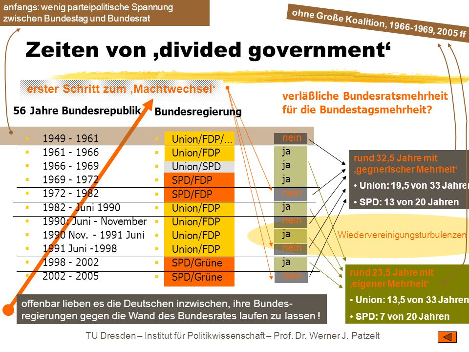 Zeiten von 'divided government'