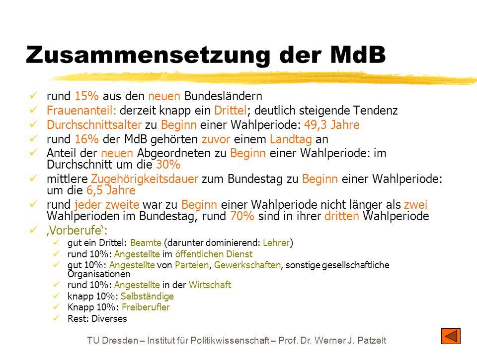 Zusammensetzung der MdB