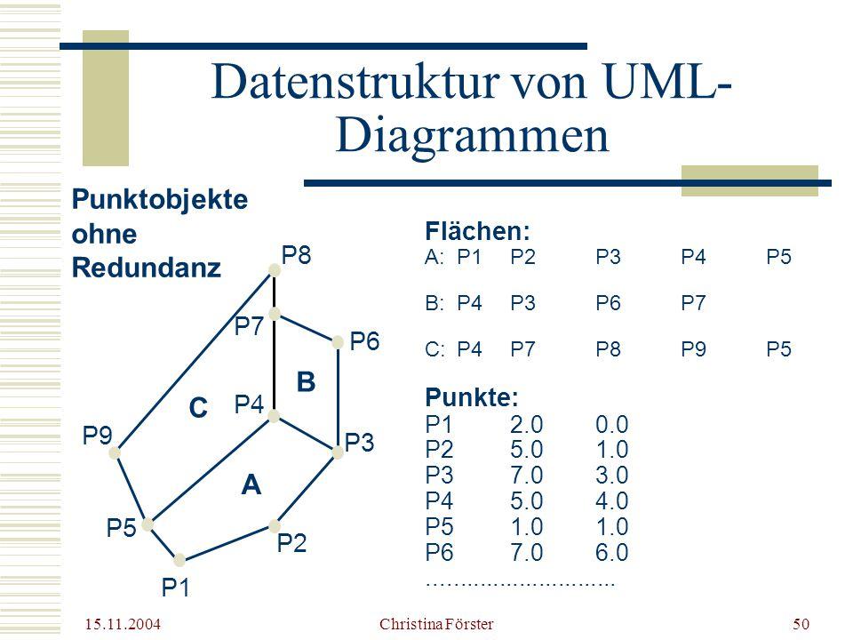 Datenstruktur von UML-Diagrammen