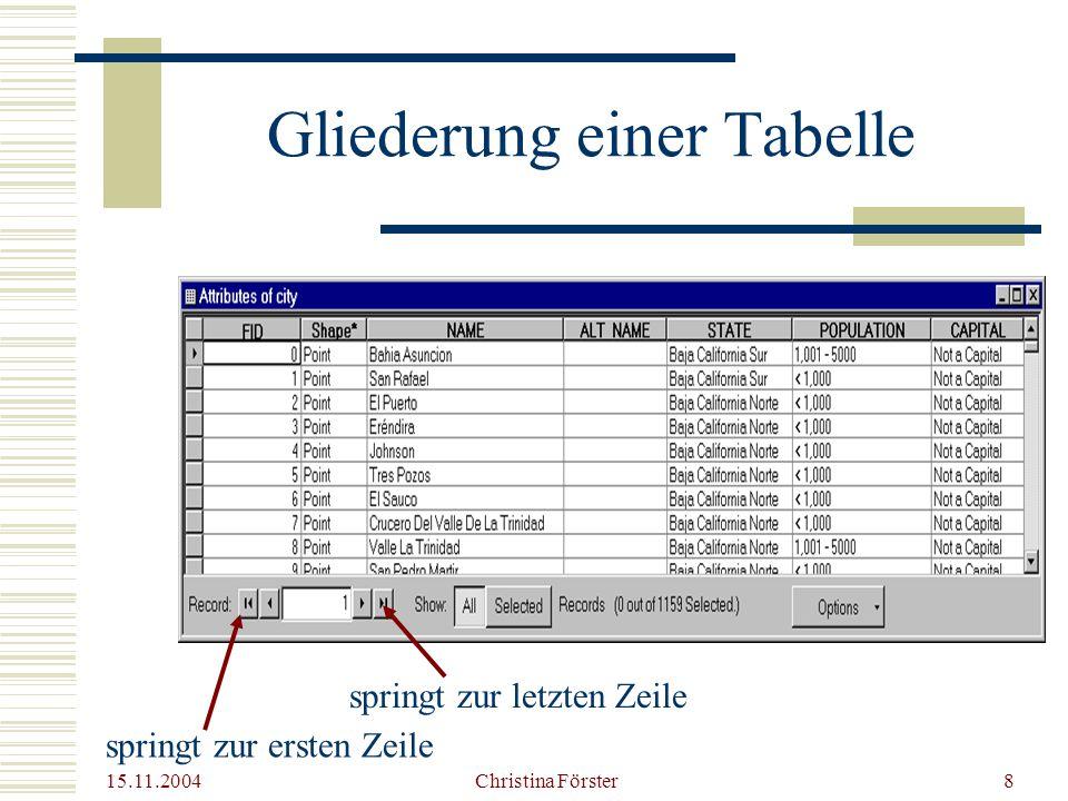 Gliederung einer Tabelle