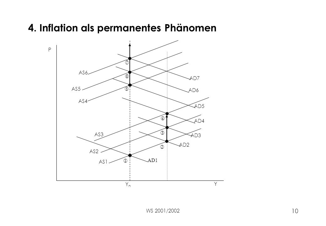 4. Inflation als permanentes Phänomen