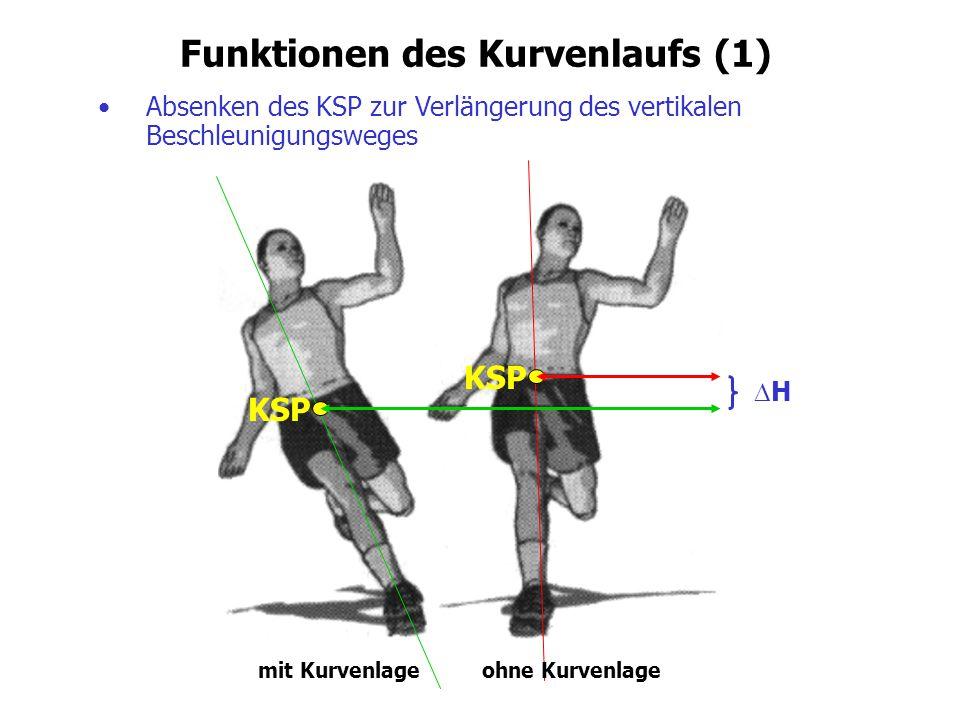 Funktionen des Kurvenlaufs (1)