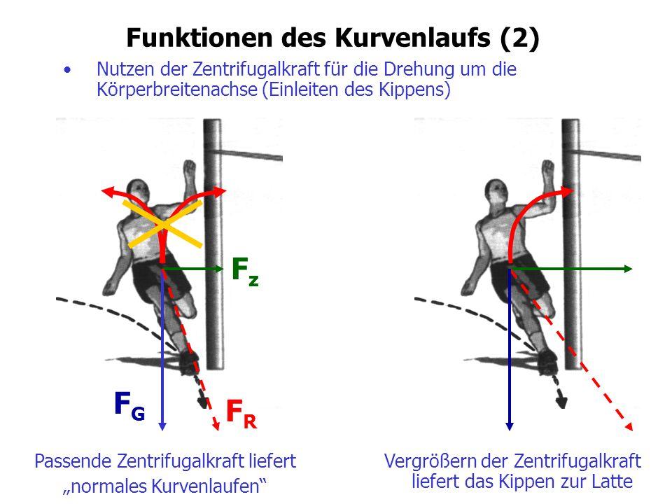 Funktionen des Kurvenlaufs (2)
