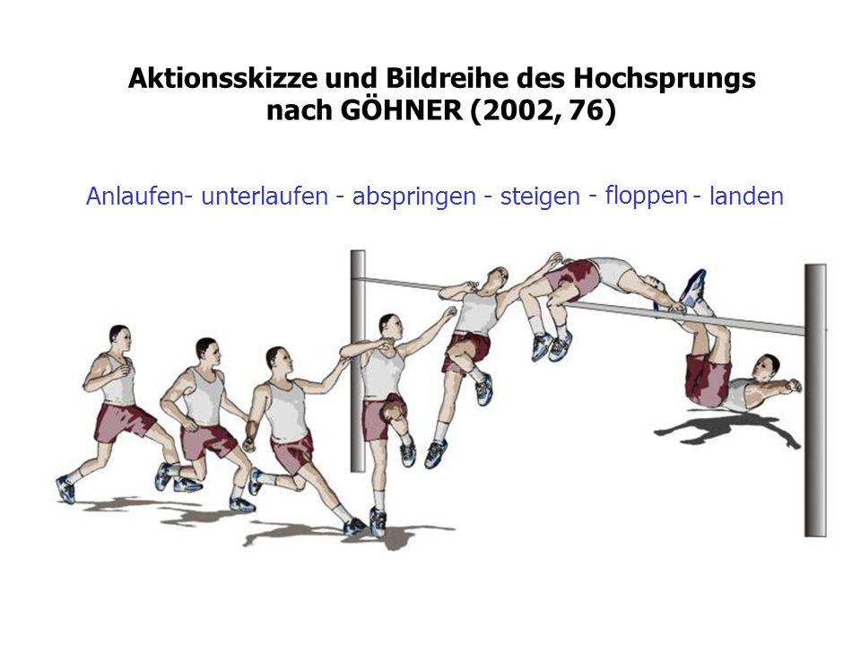 Aktionsskizze und Bildreihe des Hochsprungs nach GÖHNER (2002, 76)