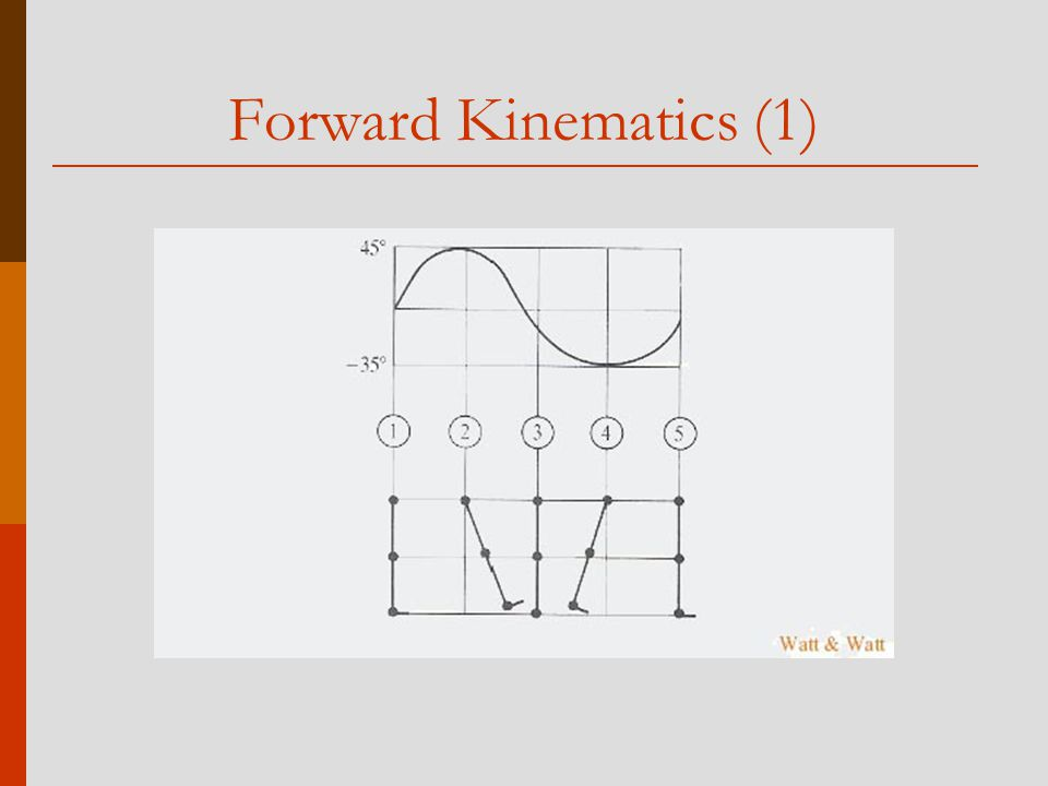 Forward Kinematics (1)