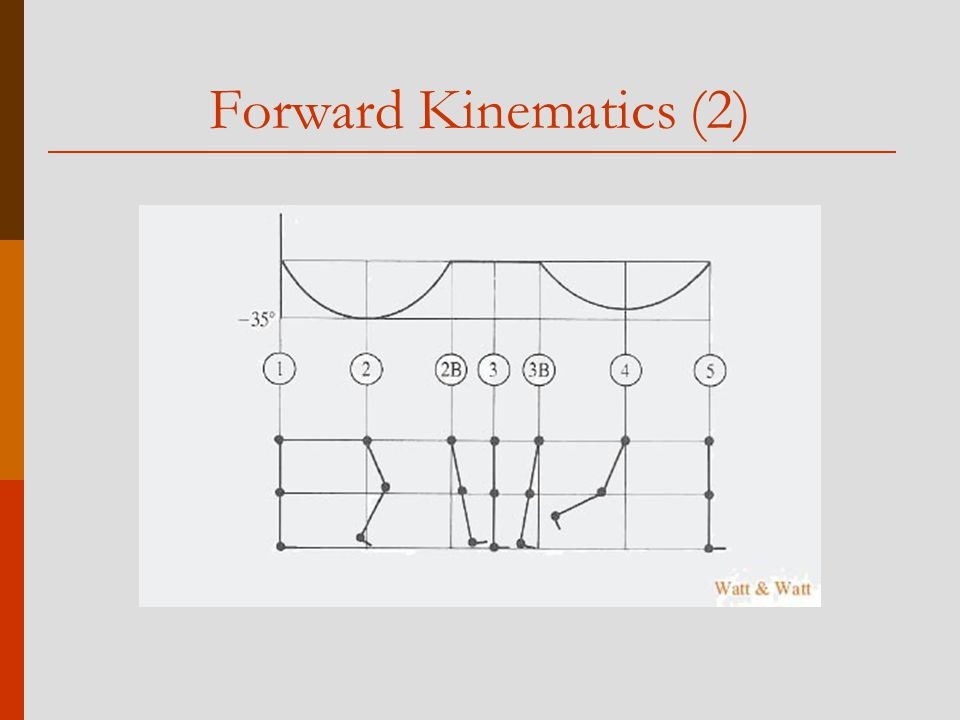 Forward Kinematics (2)