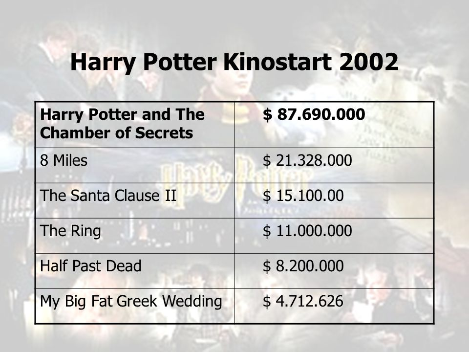 Harry Potter Kinostart 2002