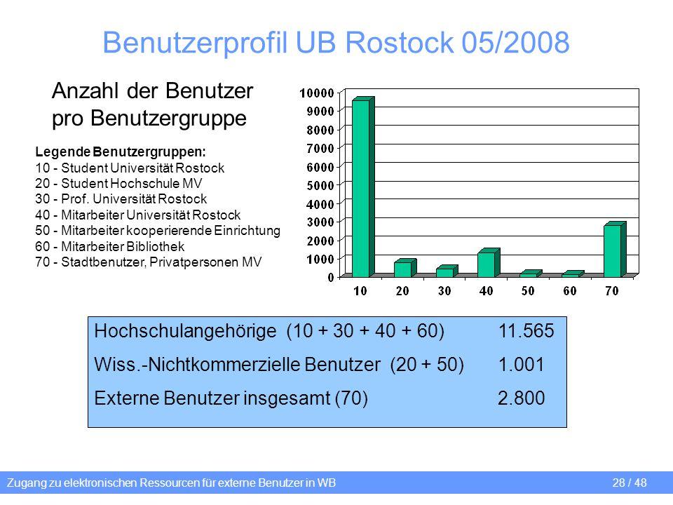Benutzerprofil UB Rostock 05/2008