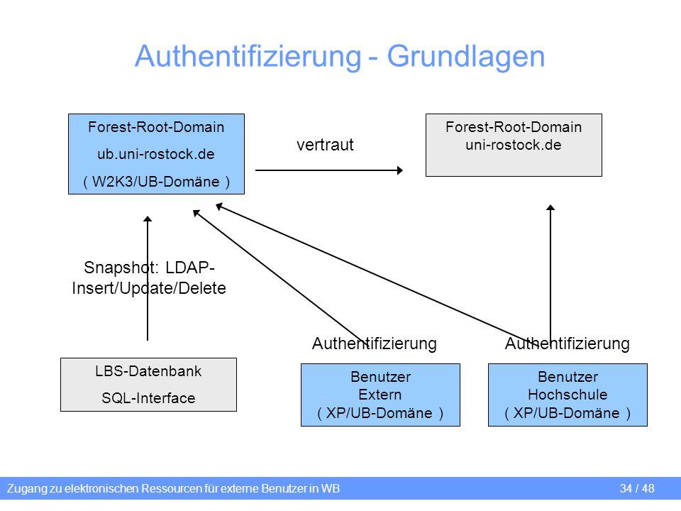 Authentifizierung - Grundlagen