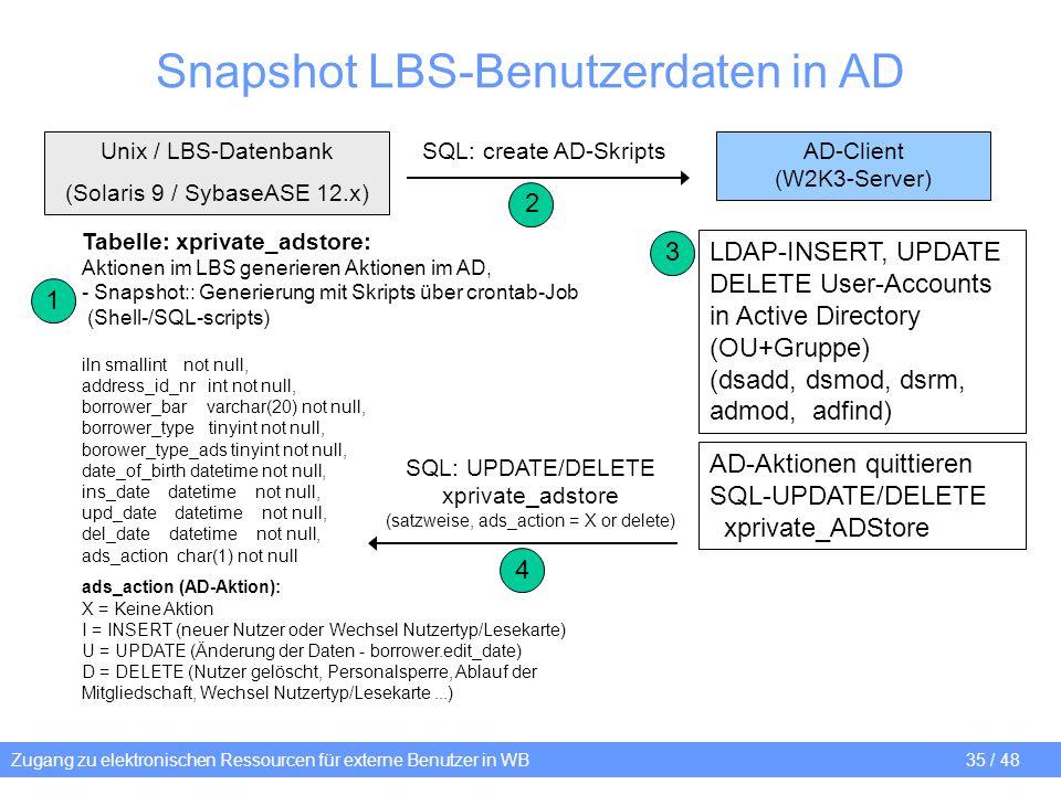 Snapshot LBS-Benutzerdaten in AD