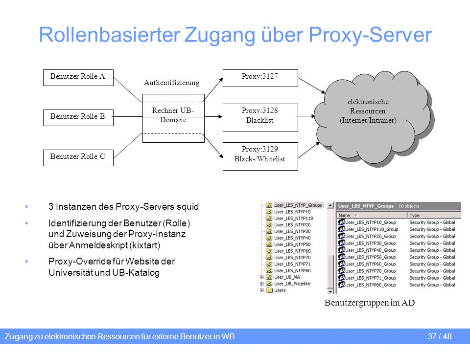 Rollenbasierter Zugang über Proxy-Server