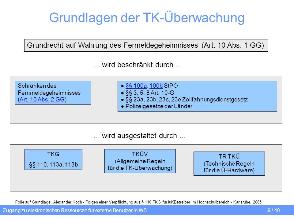 Grundlagen der TK-Überwachung