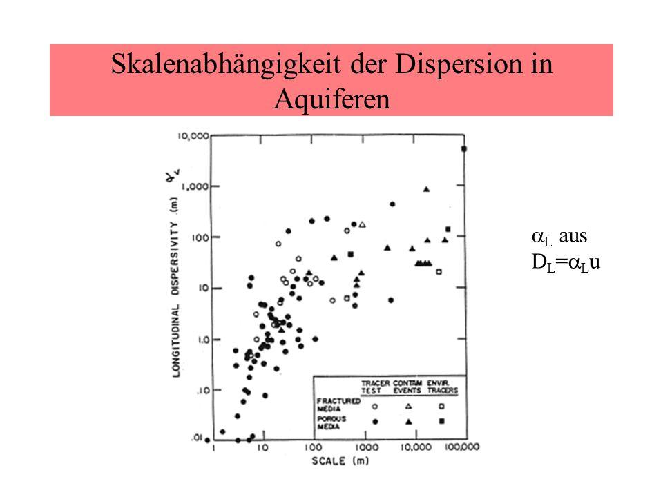 Skalenabhängigkeit der Dispersion in Aquiferen