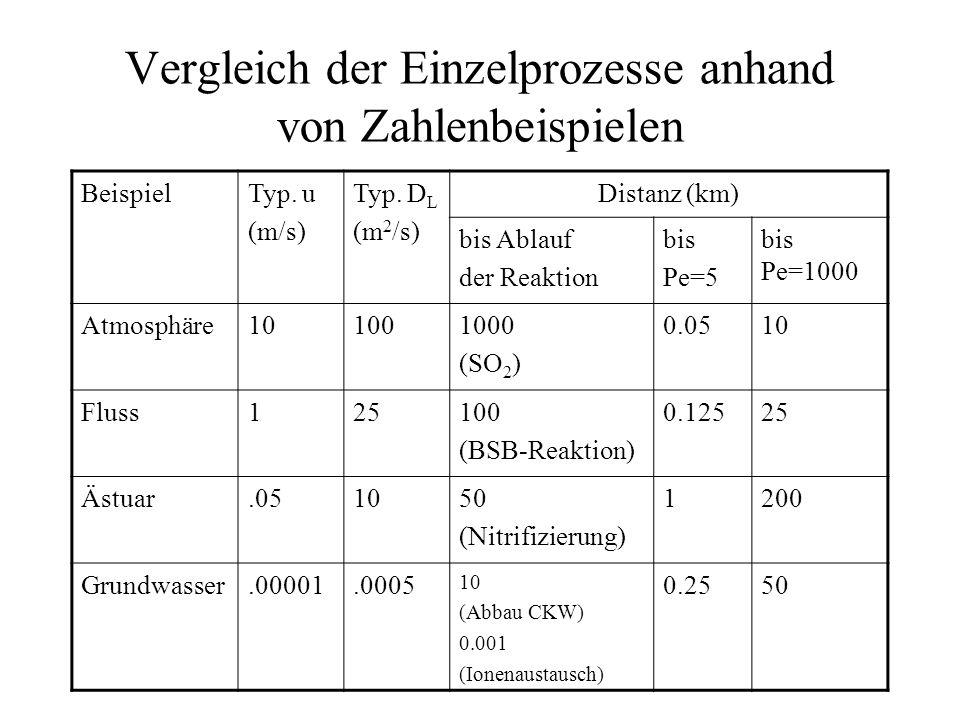 Vergleich der Einzelprozesse anhand von Zahlenbeispielen