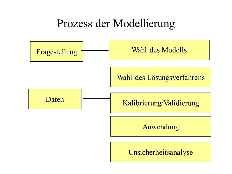 Prozess der Modellierung