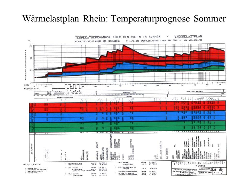 Wärmelastplan Rhein: Temperaturprognose Sommer