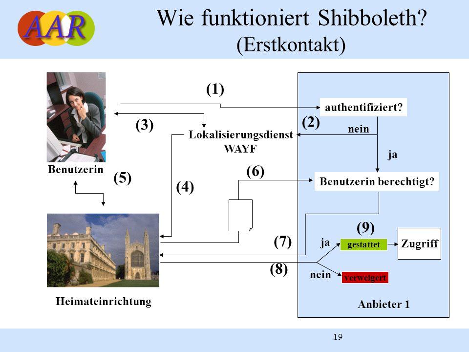 Wie funktioniert Shibboleth (Erstkontakt)