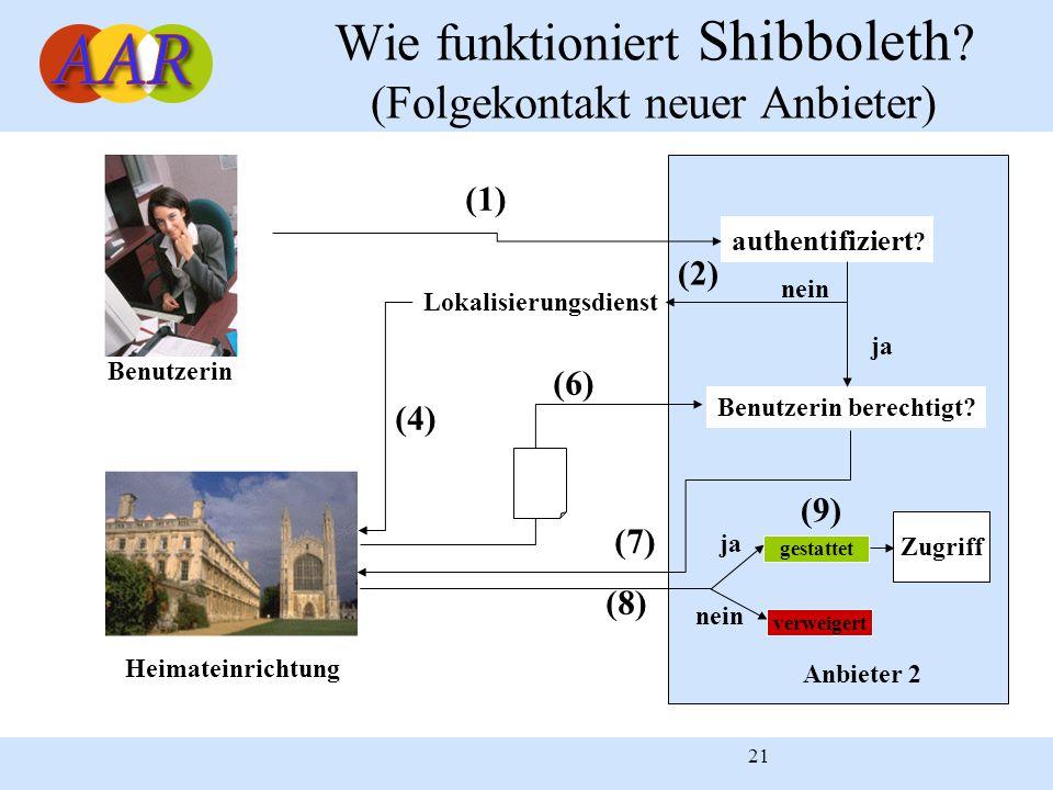 Wie funktioniert Shibboleth (Folgekontakt neuer Anbieter)