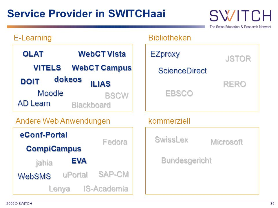 Service Provider in SWITCHaai