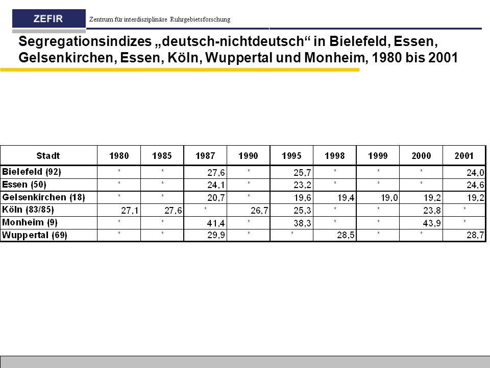 """Segregationsindizes """"deutsch-nichtdeutsch in Bielefeld, Essen, Gelsenkirchen, Essen, Köln, Wuppertal und Monheim, 1980 bis 2001"""