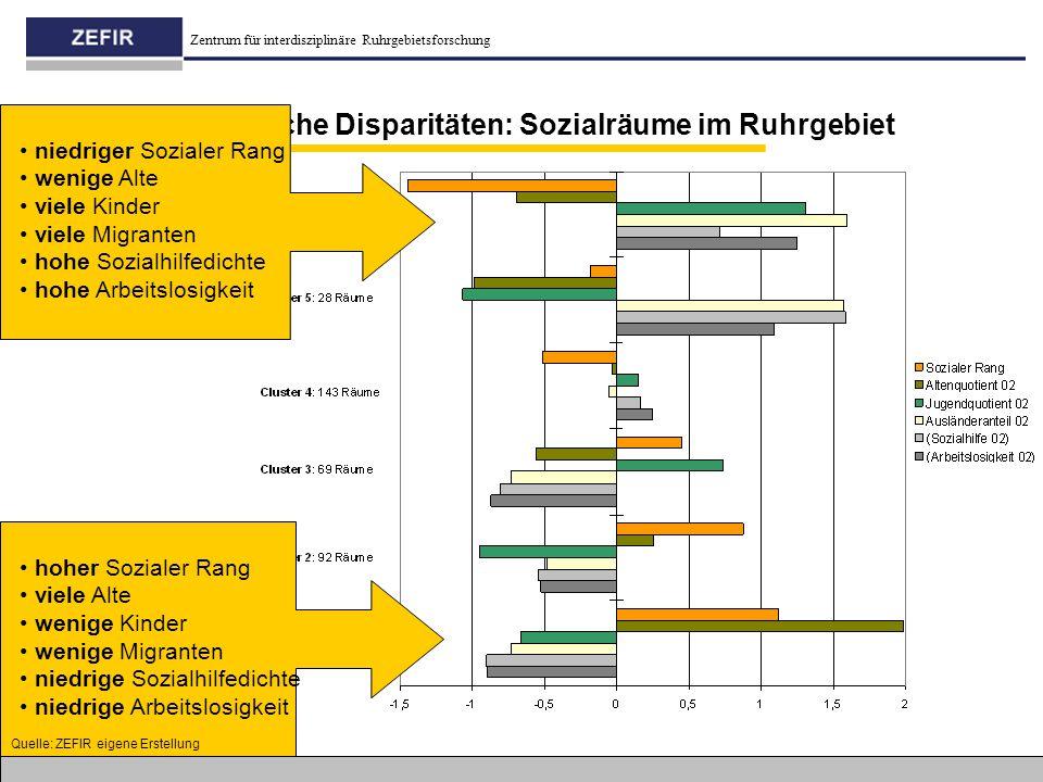 innerstädtische Disparitäten: Sozialräume im Ruhrgebiet