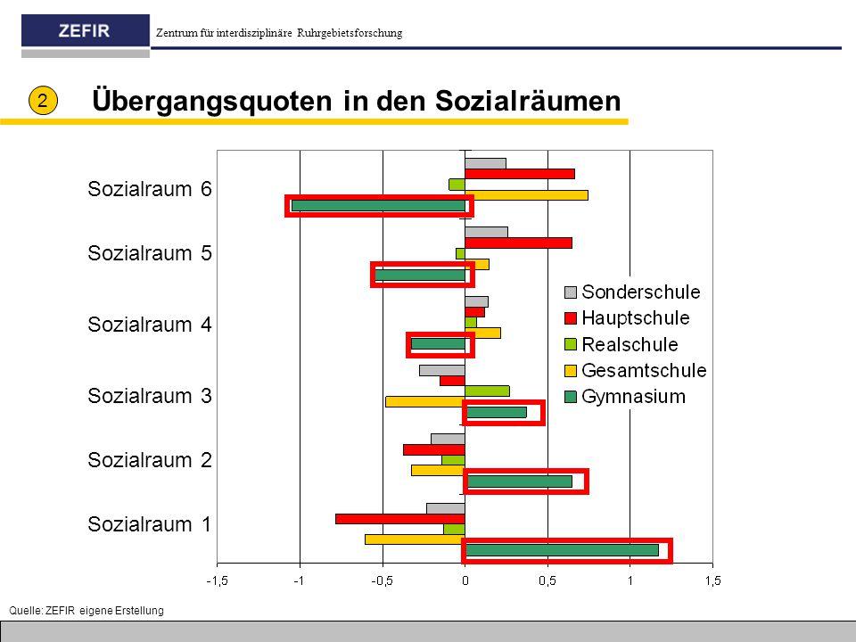 Übergangsquoten in den Sozialräumen