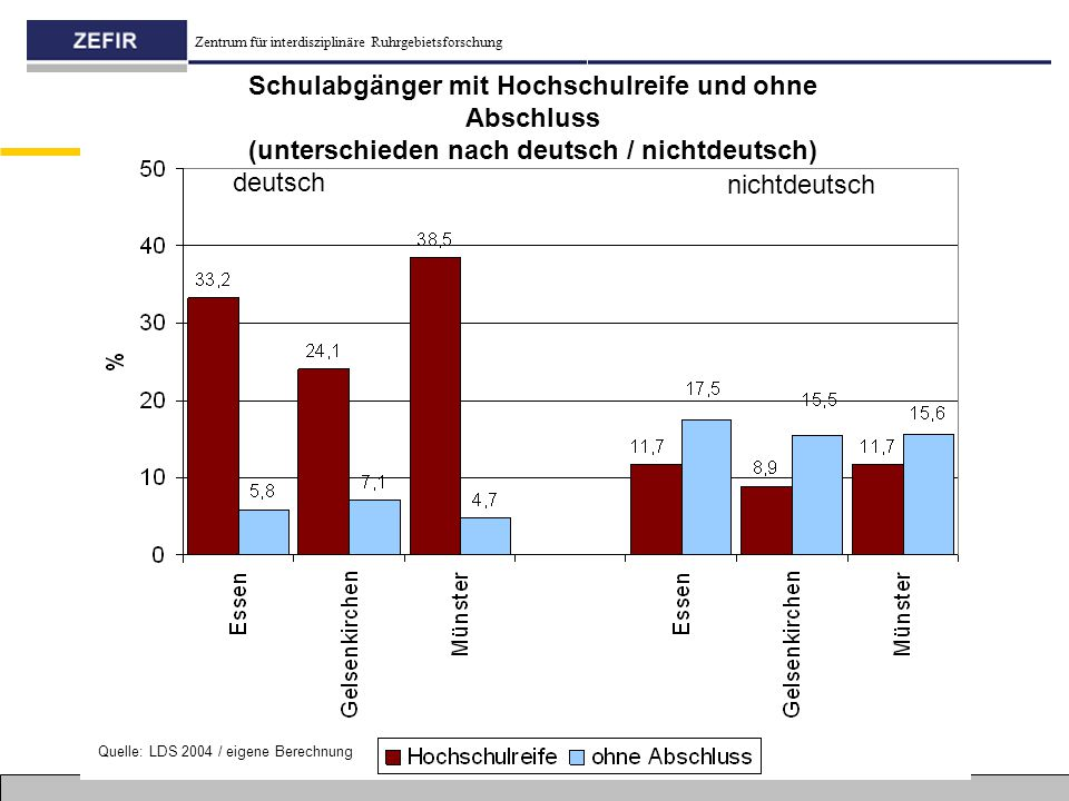 Schulabgänger mit Hochschulreife und ohne Abschluss (unterschieden nach deutsch / nichtdeutsch)