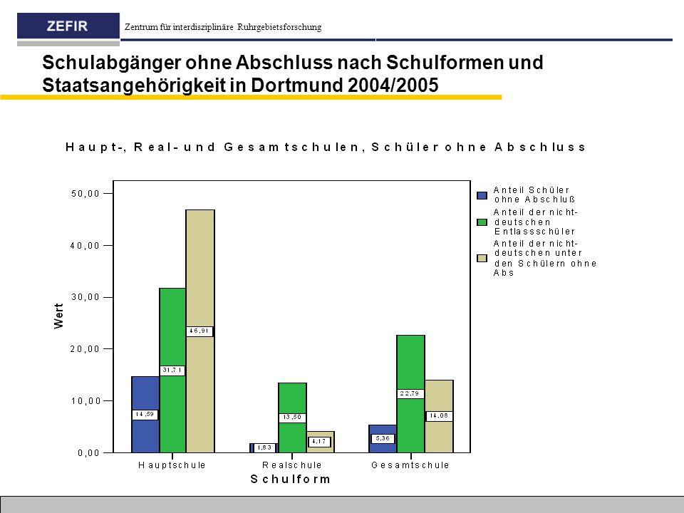 Schulabgänger ohne Abschluss nach Schulformen und Staatsangehörigkeit in Dortmund 2004/2005