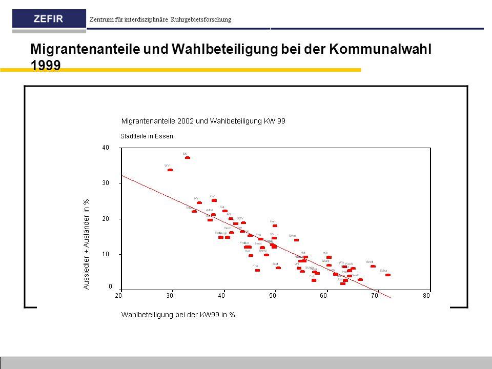 Migrantenanteile und Wahlbeteiligung bei der Kommunalwahl 1999