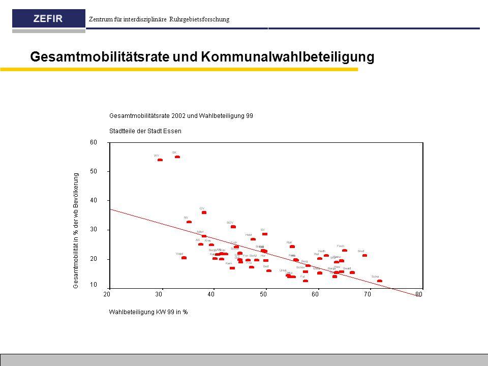 Gesamtmobilitätsrate und Kommunalwahlbeteiligung