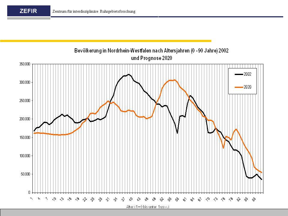 Bevölkerung in NRW 2002 und 2020 (Prognose)