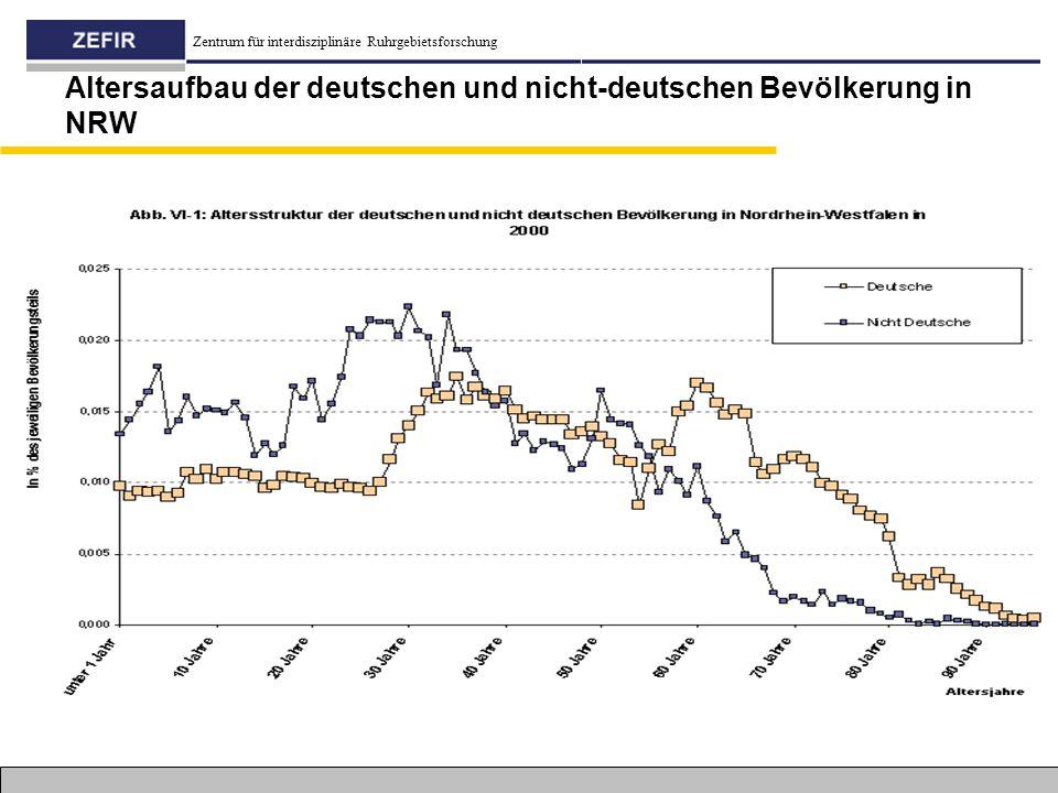 Altersaufbau der deutschen und nicht-deutschen Bevölkerung in NRW