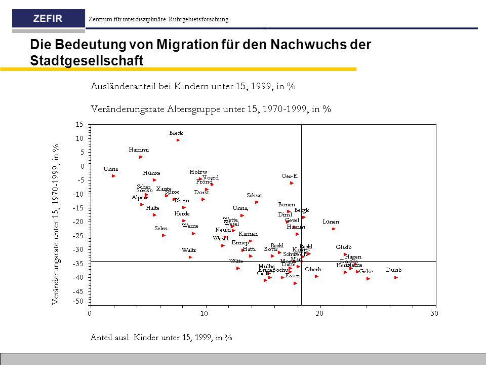 Die Bedeutung von Migration für den Nachwuchs der Stadtgesellschaft