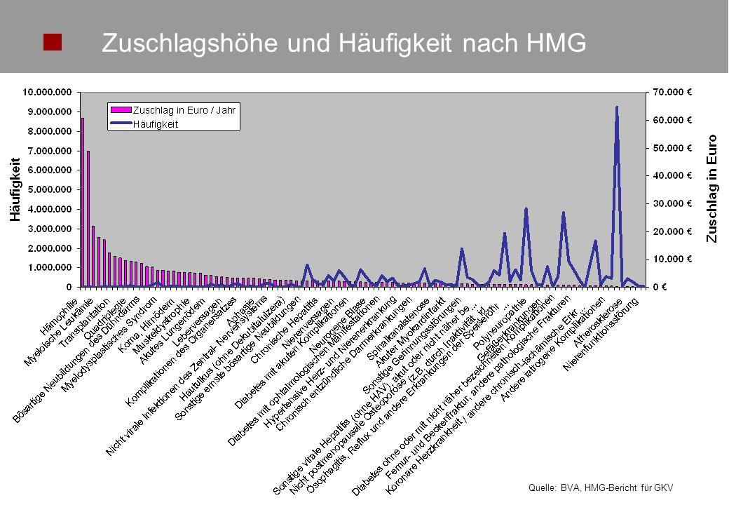 Zuschlagshöhe und Häufigkeit nach HMG