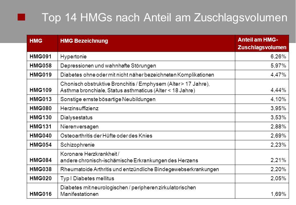 Top 14 HMGs nach Anteil am Zuschlagsvolumen