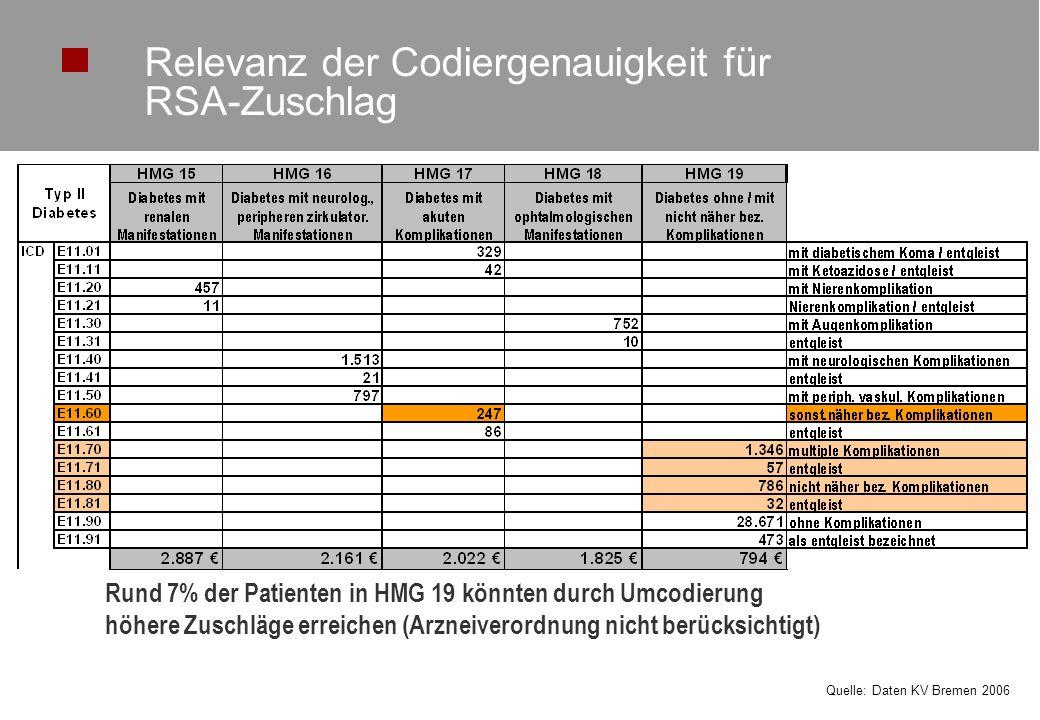Relevanz der Codiergenauigkeit für RSA-Zuschlag
