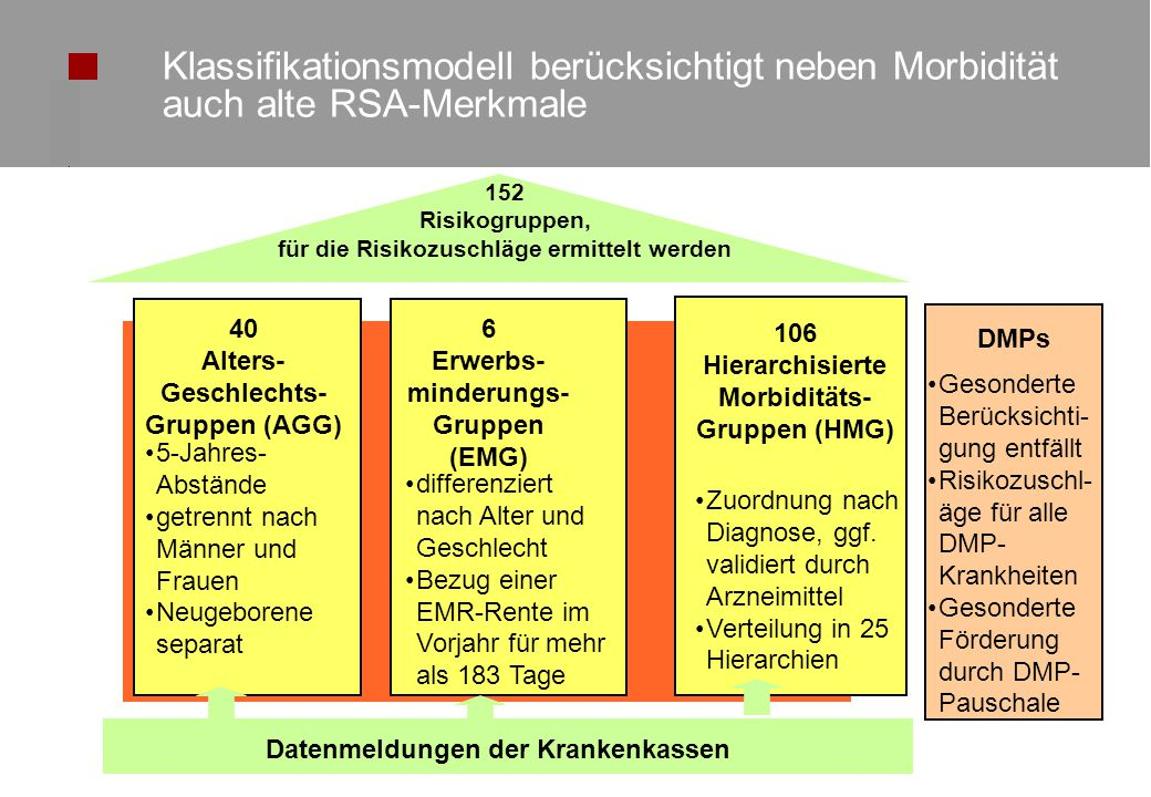Klassifikationsmodell berücksichtigt neben Morbidität auch alte RSA-Merkmale
