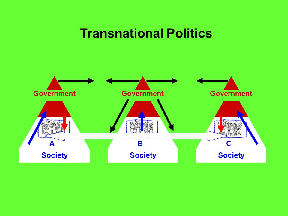Transnational Politics