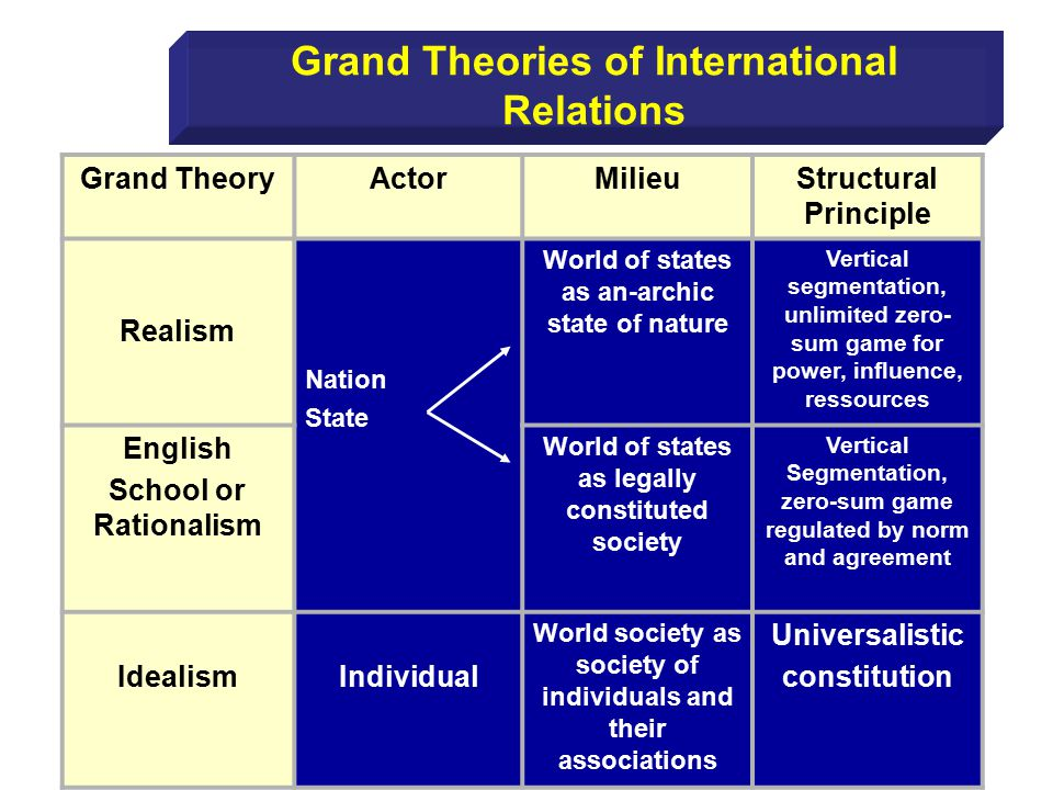 an analysis of classical debate between realists and idealist A realist foreign policy for the united states to foster a robust debate about our preferred theories and classical realists are described as being less.