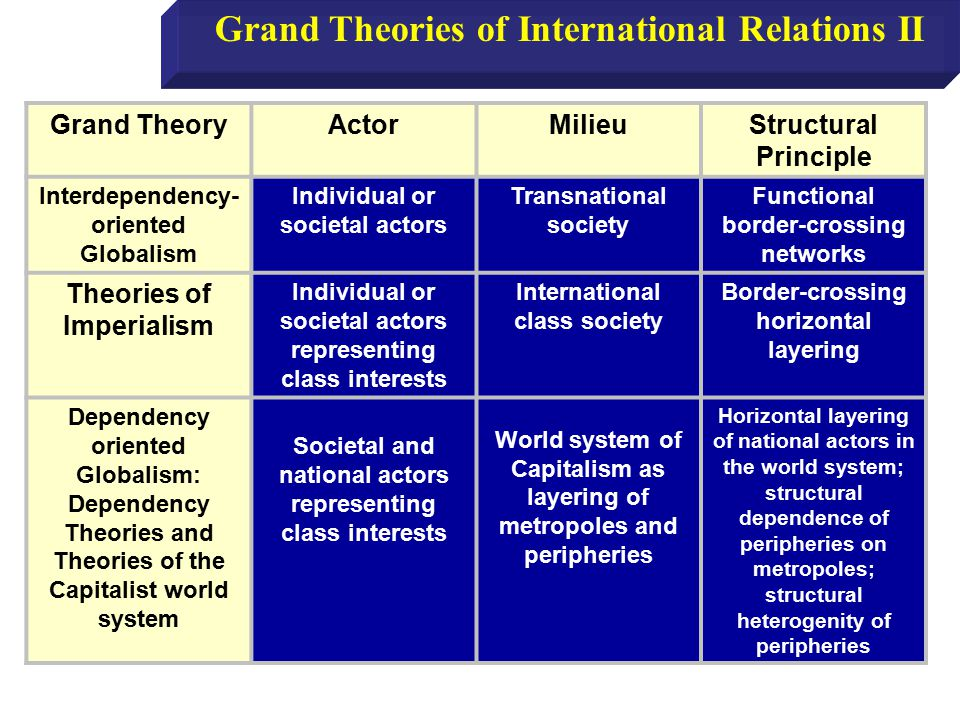 Grand Theories of International Relations II