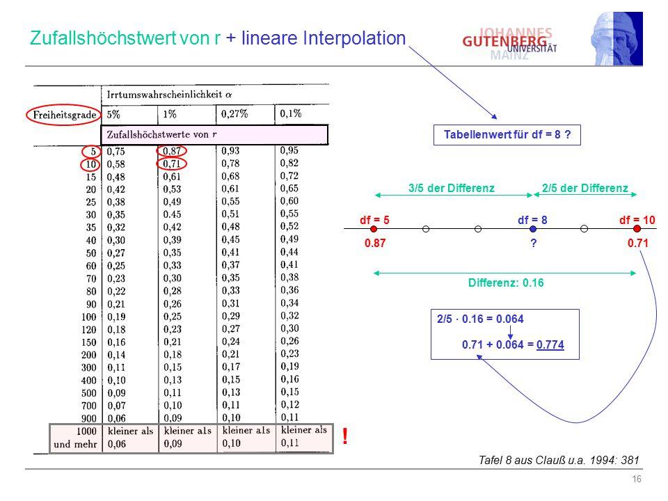 Zufallshöchstwert von r + lineare Interpolation